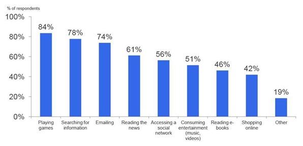 AdMob Tablet Survey