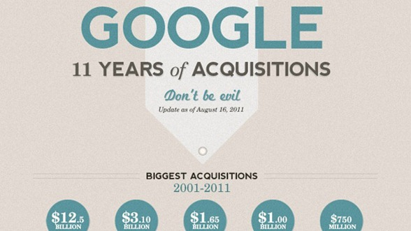 Google Acquisitions Head