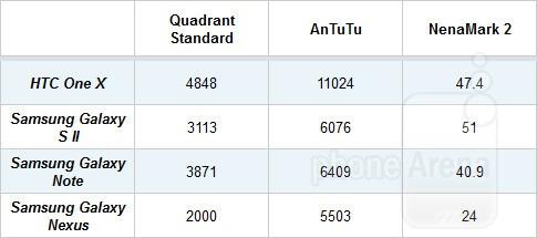 Результаты тестирования производительности HTC One X
