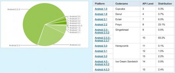 Распределение версий Android
