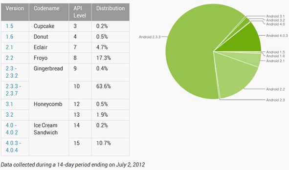 Current Distribution Android